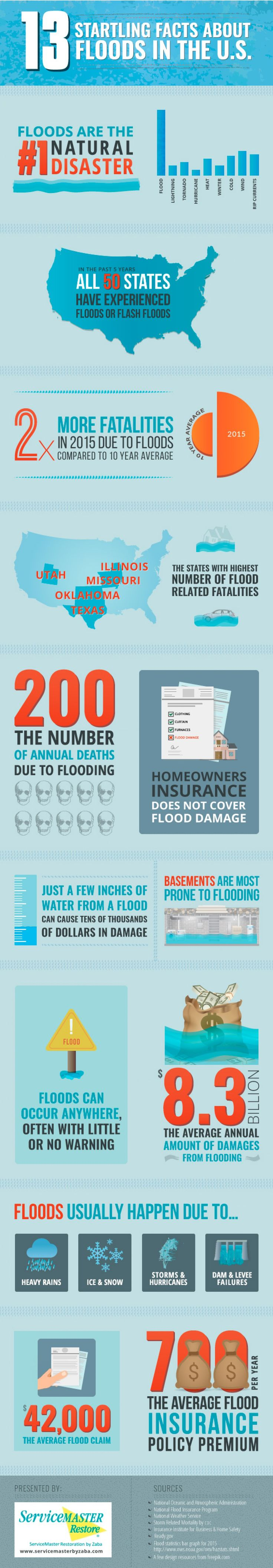 13 Interesting Facts about Floods Infographic
