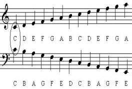 Noten f en g sleutel