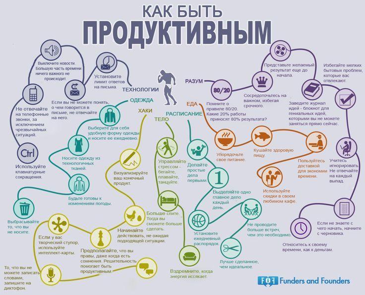 Как быть продуктивным? #инфографика