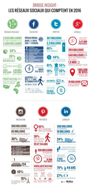 Nombre de membres, temps de connexion, thématiques des échanges, profils des utilisateurs... Bridge Communication condense, dans son infographie publiée le 7 mars 2016, les informations à connaitre sur les 6 principaux réseaux sociaux: Facebook, Twitter, Google+, Intagram, Pinterest et Linkedin.