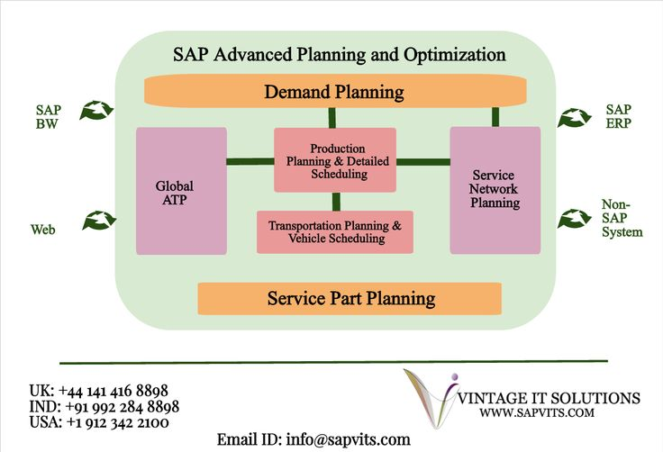 SAP APO which stands for - Advanced Planner and Optimizer. A Creatively designed and actively packaged planning and optimization tool, is a quickly growing an essential component of supply chain processes.Find an opportunity to take SAP Online Training who are unable to attend classroom SAP training. #SAPAPOOnlineTraining offered by #SAPVITS includes all APO sub-components.
