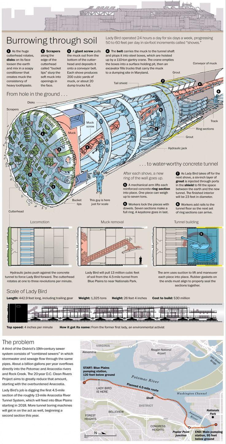 Lady Bird tunnel boring machine schematic