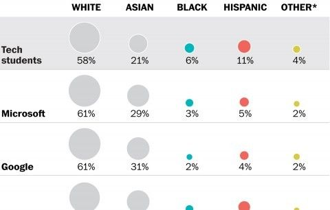 Silicon Valley struggles to hack its diversity problem - The Washington Post