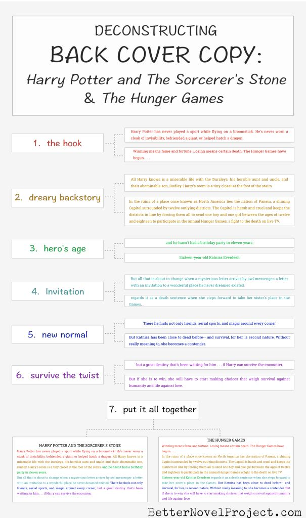 A free infographic and spreadsheet to write the back cover copy for your novel, based on The Hunger Games and Harry Potter.