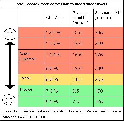 9 best HBA1C images on Pinterest | Diabetes, Type 1 and Blood ...