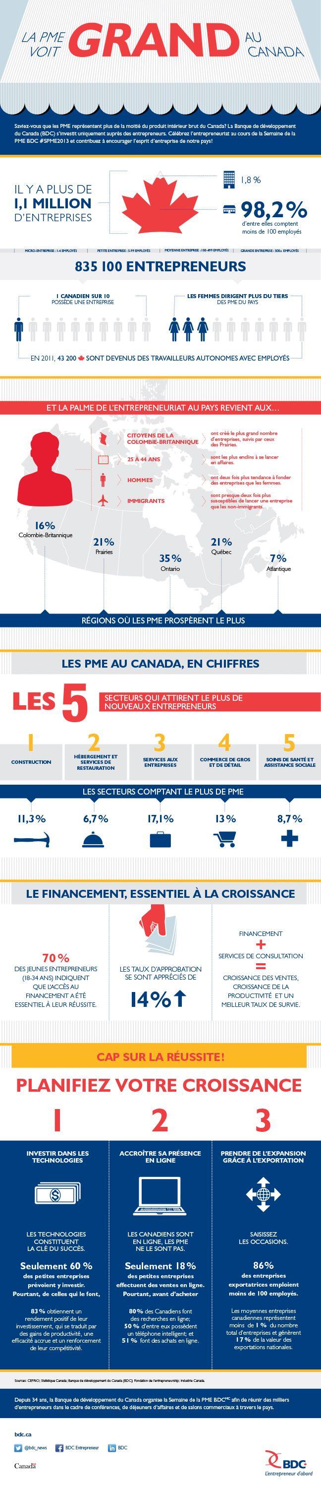 La PME voit grand au Canada (infographie)