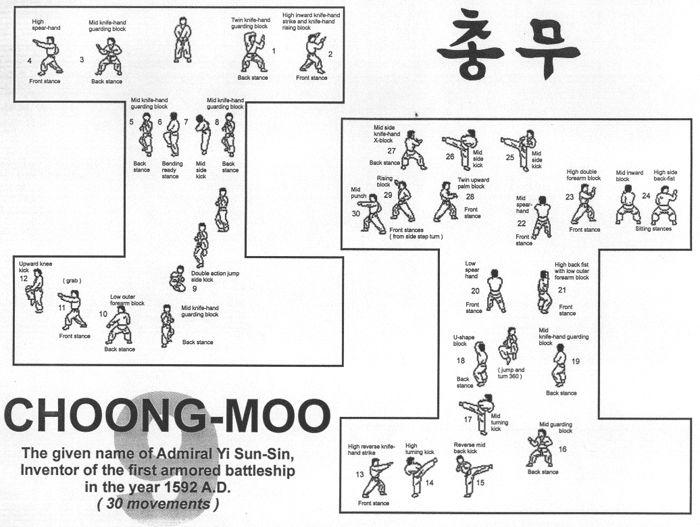taekwondo forms itf diagrams taekwondo forms diagrams rhee