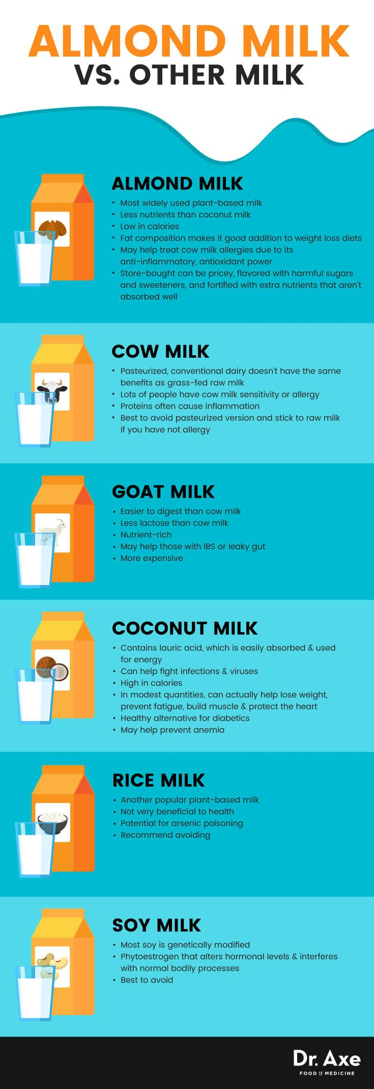 Almond milk vs. other milk - Dr. Axe http://www.draxe.com #health #holistic #natural
