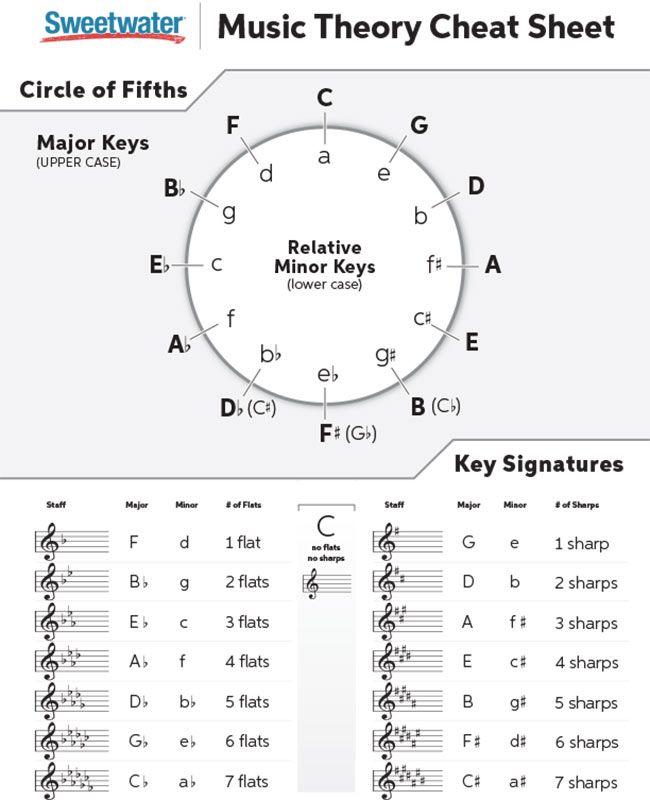 Music Theory Cheat Sheet Circle Of Fifths Music Theory Cheat