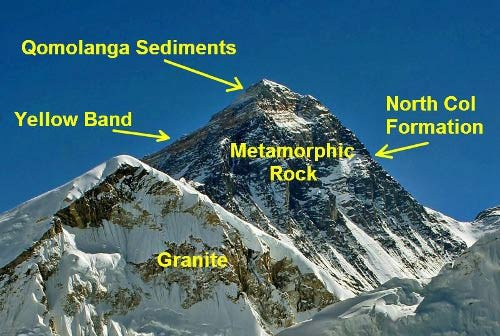 Mount Everest Geology: Astounding Facts