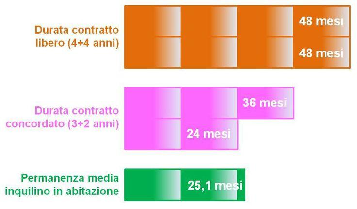 Qual è la durata media del contratto di affitto in Italia?