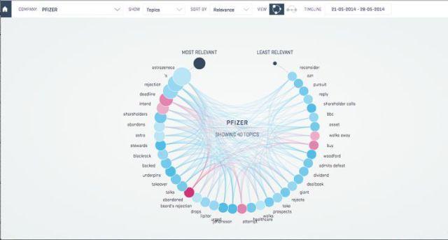 Data Visualization : 2 | TrendViz Turns News Relevant To You Into Sleek Data Visualizations | Co.Desi