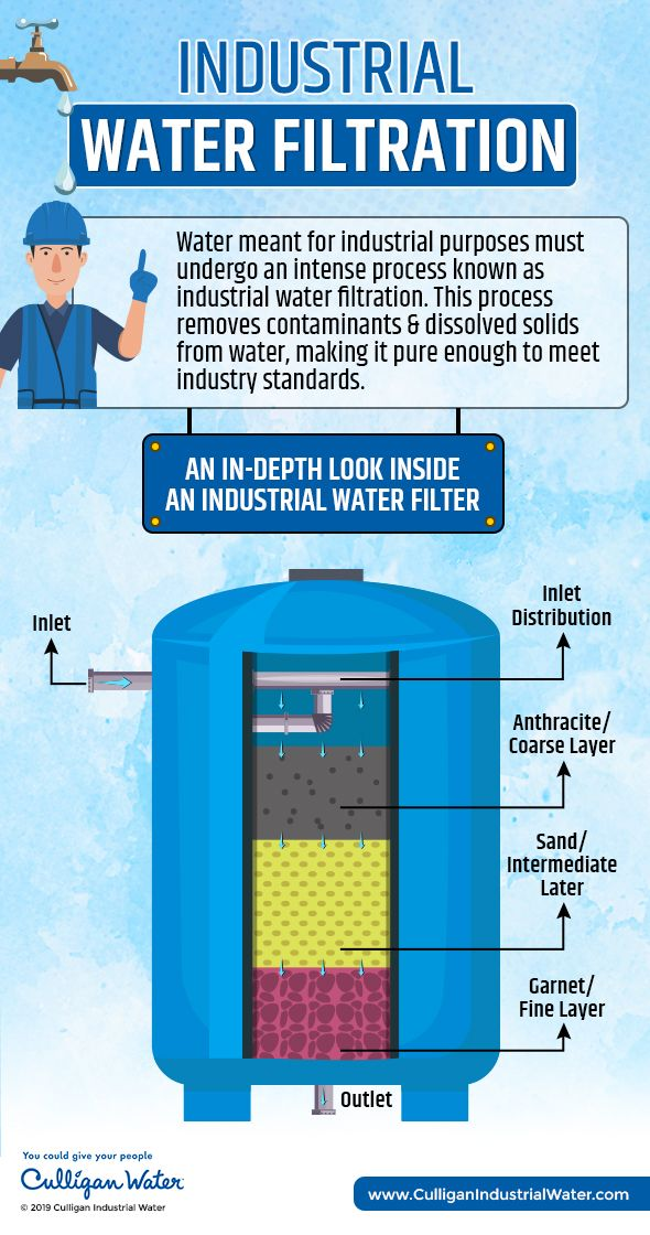 Industrial Water Filtration Water Treatment Systems In 2020 Water Treatment System Water Filtration Home Water Filtration