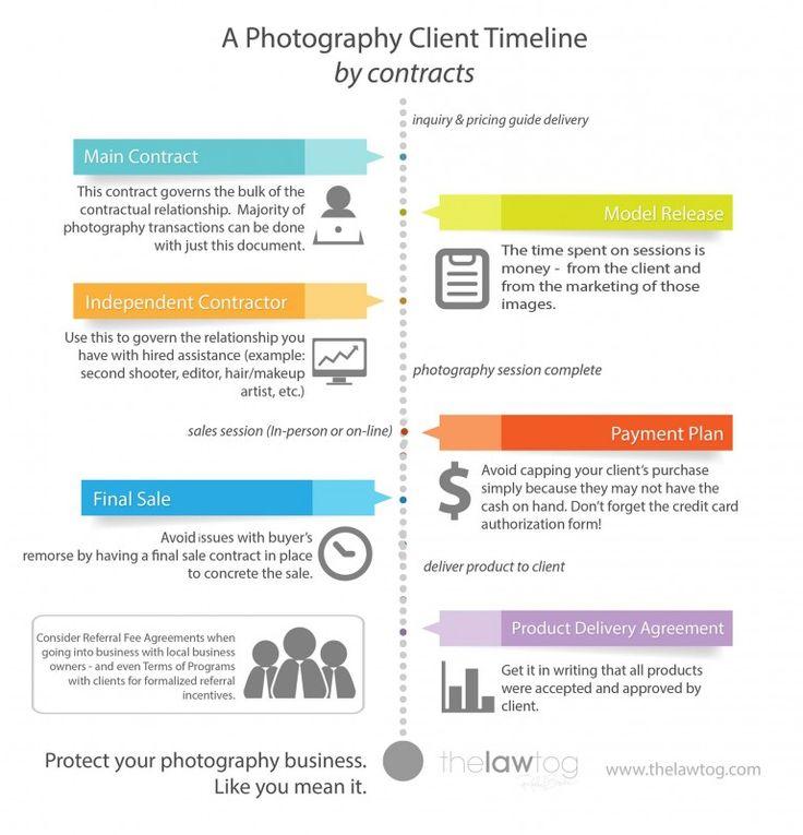 Best Data Viz Timelines Images On   Timeline Info