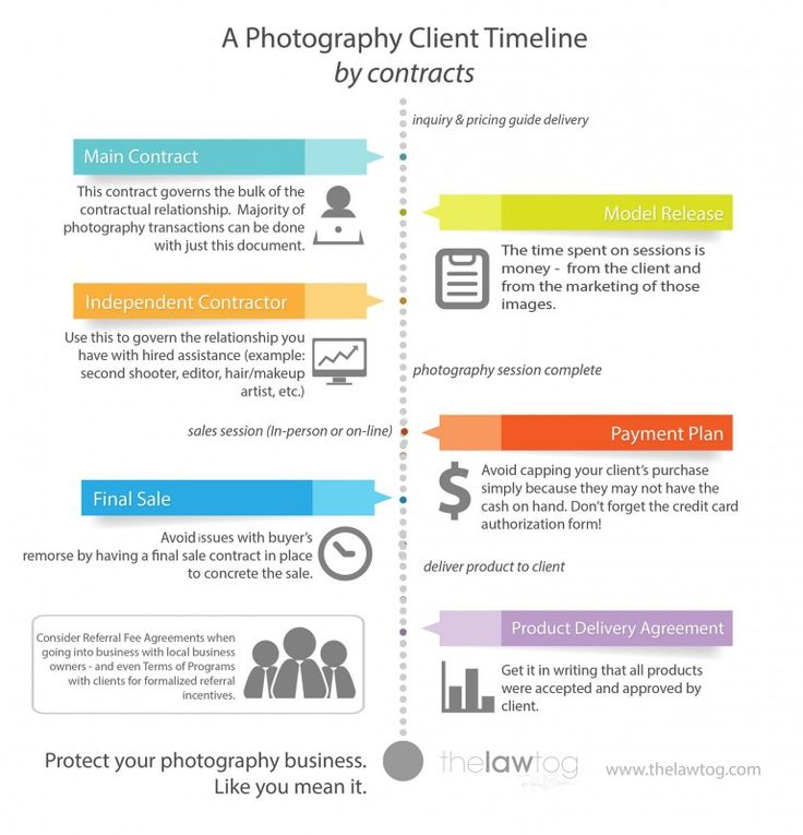 91 best images about data viz timelines on pinterest for Legal chronology template