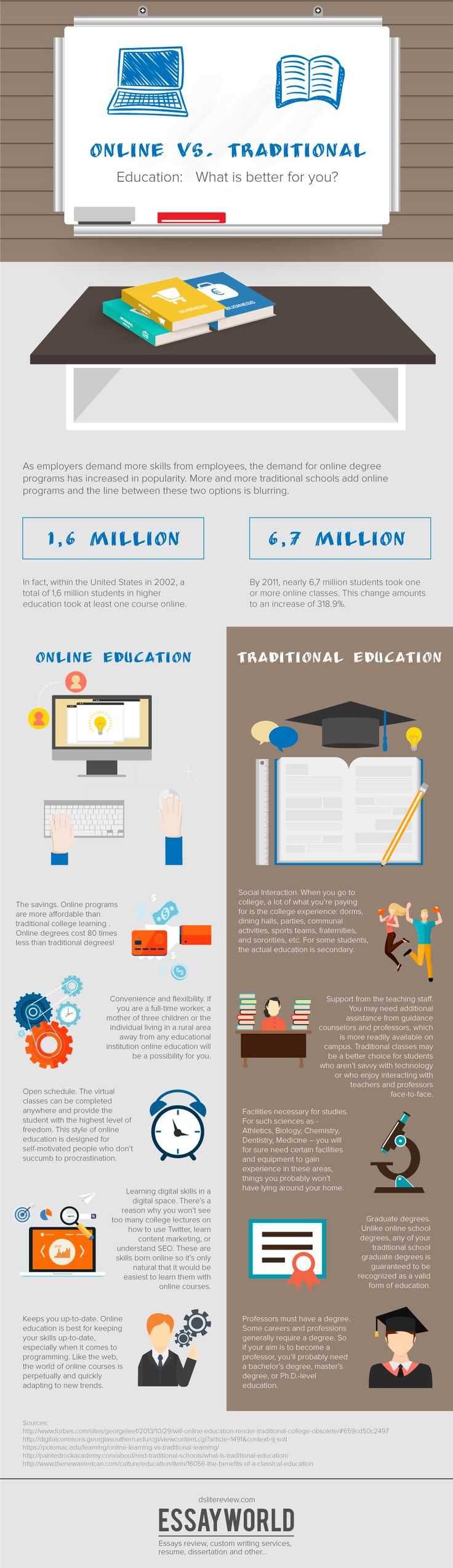 Online vs Traditional Education Infographic e Learning