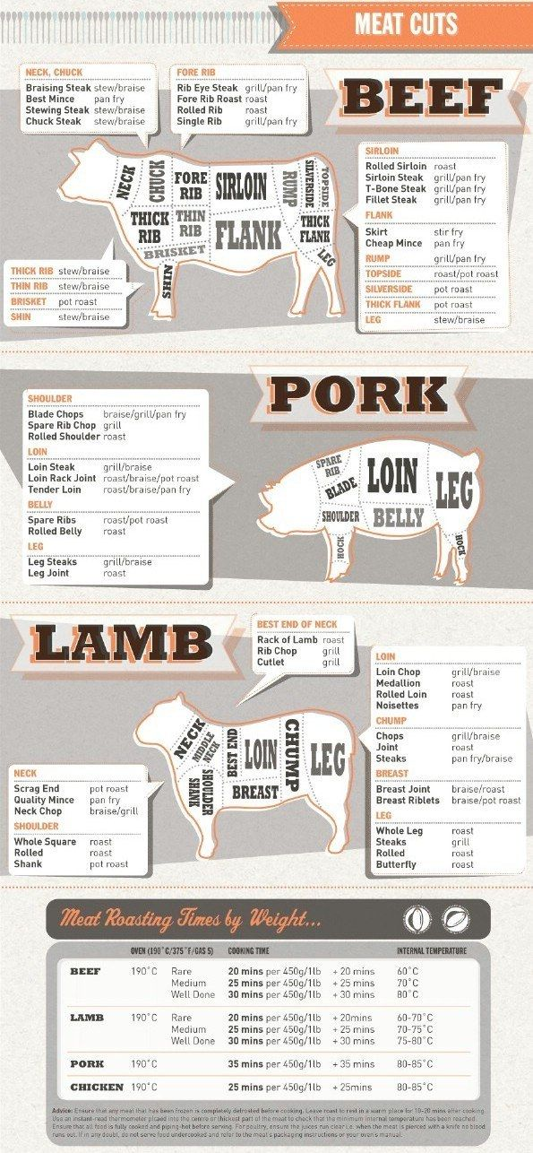 27 Beautiful Infographics that teach you how to cook - Album on Imgur, especially the one on cuts of meat