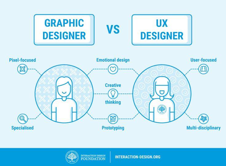 Ux Designer Graphic Designer Vs Ux Designer