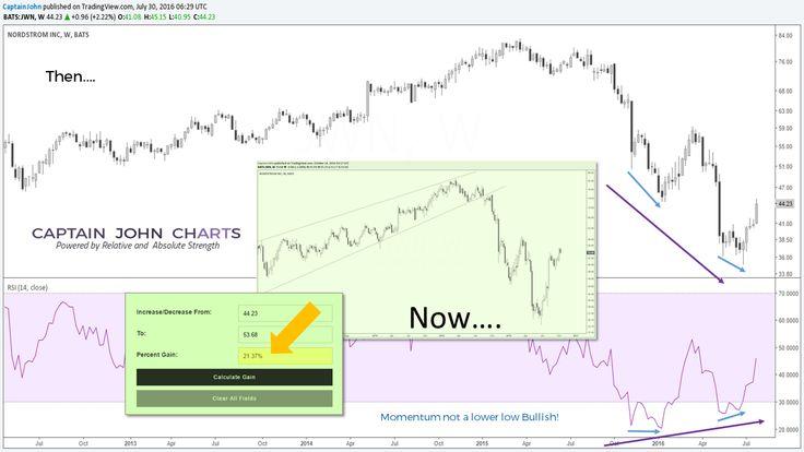 jwn-10-13-16-update Stock Chart analysis of #Nordstrom,#nordies,$JWN,#Stockcharts,#money,#investmentadvice,#investing,#success,#markets,#trading,#financialadvisor,#portfoliomanager