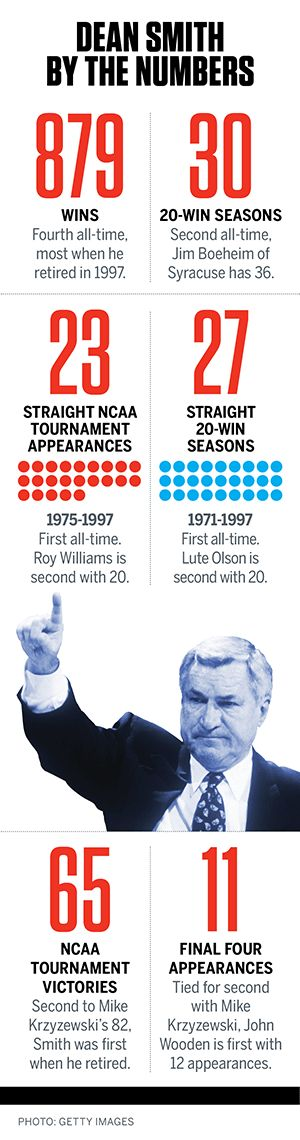 """Dean Smith By The Numbers,"" part 1 