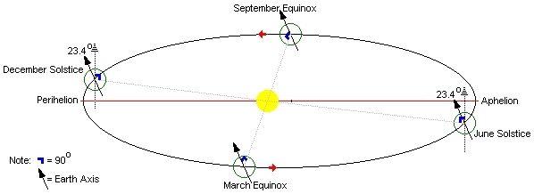 Equinox dates in Sydney