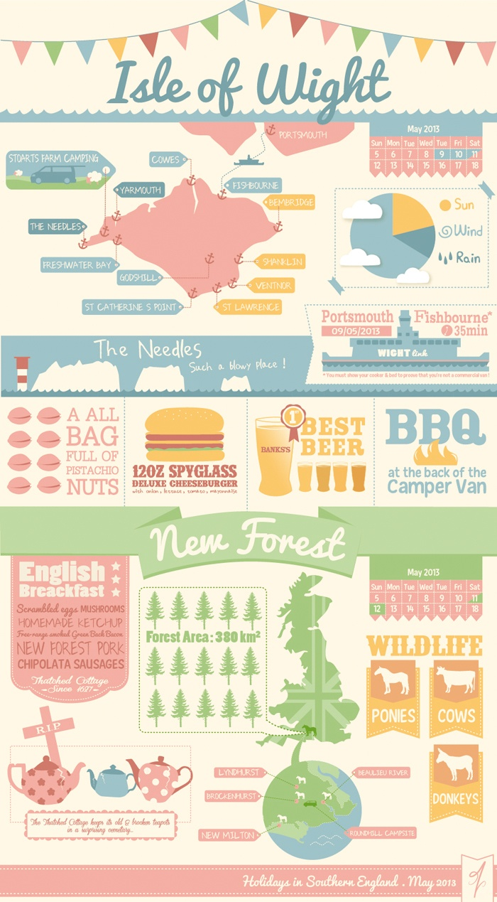 My trip in Southern England - Infography by Laurine Molenda
