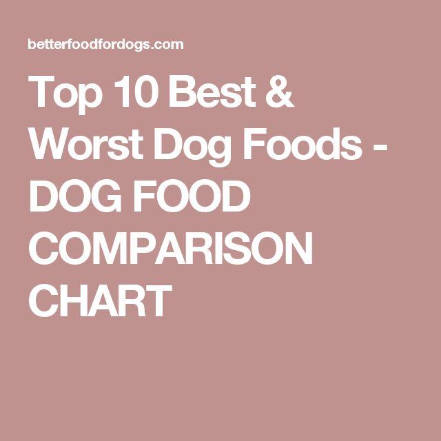 Top 10 Best & Worst Dog Foods - DOG FOOD COMPARISON CHART