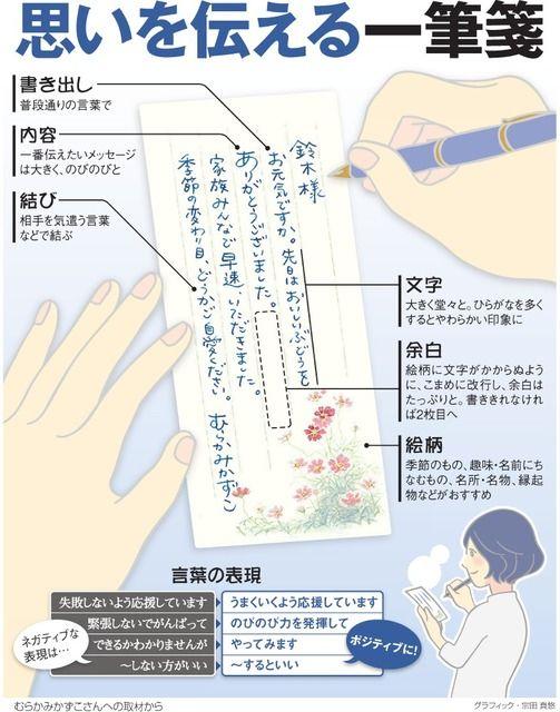 (くらしの扉)思いを伝える一筆箋 普段通りの言葉、のびのびと:朝日新聞デジタル