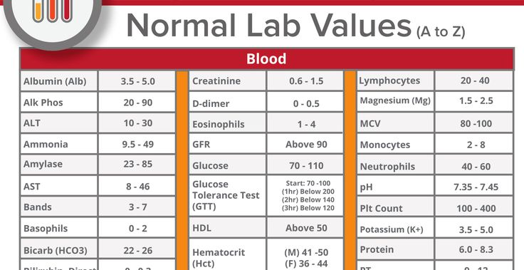 the 25 best lab values ideas on