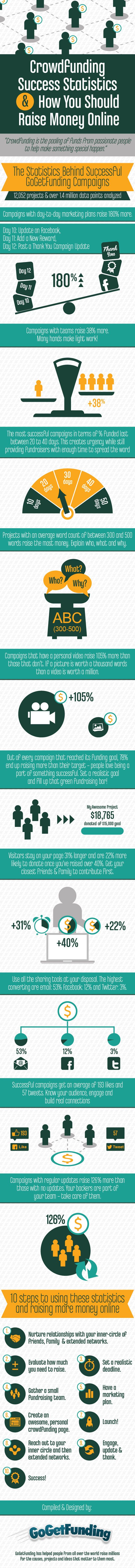 "CROWDFUNDING -         ""Crowdfunding Success Statistics & How You Should Raise Money Online. #infographic #business""."