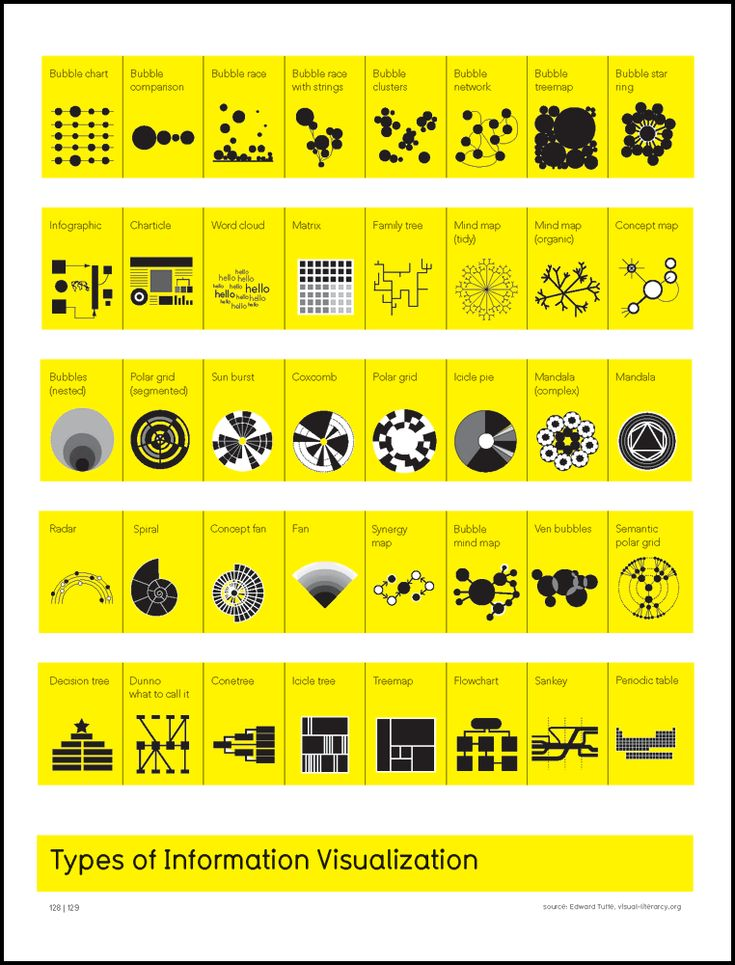 KJB de signets graphiques • Types Of Information Visualization via...