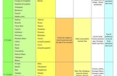 Tableau des aliments par âges... Pour une diversification claire