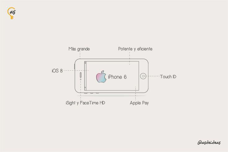 ¿Sabes cuáles son las 5 características que hacen de este teléfono el mejor producto de Apple? *  Diseño más moderno y estético *  Mayor capacidad de almacenamiento *  Mejor rendimiento y eficiencia *  Iphone 6 con mejor cámara *  Sistema operativo iOS8 Para conocer más sobre estas características clickea aquí: http://asdeideas.com/caracteristicas-extraordinarias-del-iphone-6-de-apple/