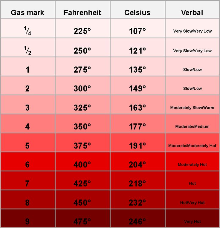 Search results for celsius vs fahrenheit chart conversion for 0 kelvin to celsius conversion table
