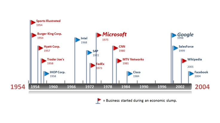 historical timeline template made in powerpoint with