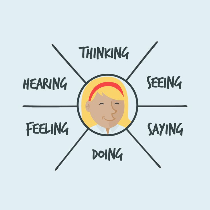 The 25 best empathy map ideas on pinterest personas proceso de empathy mapping pronofoot35fo Image collections