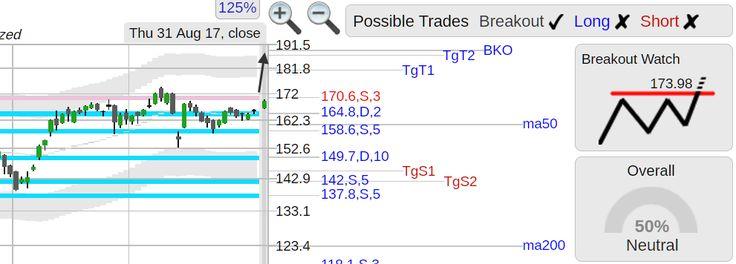 StockConsultant.com - $NVDA (NVDA) NVIDIA Corporation stock bounce off support w/ breakout watch, analysis chart