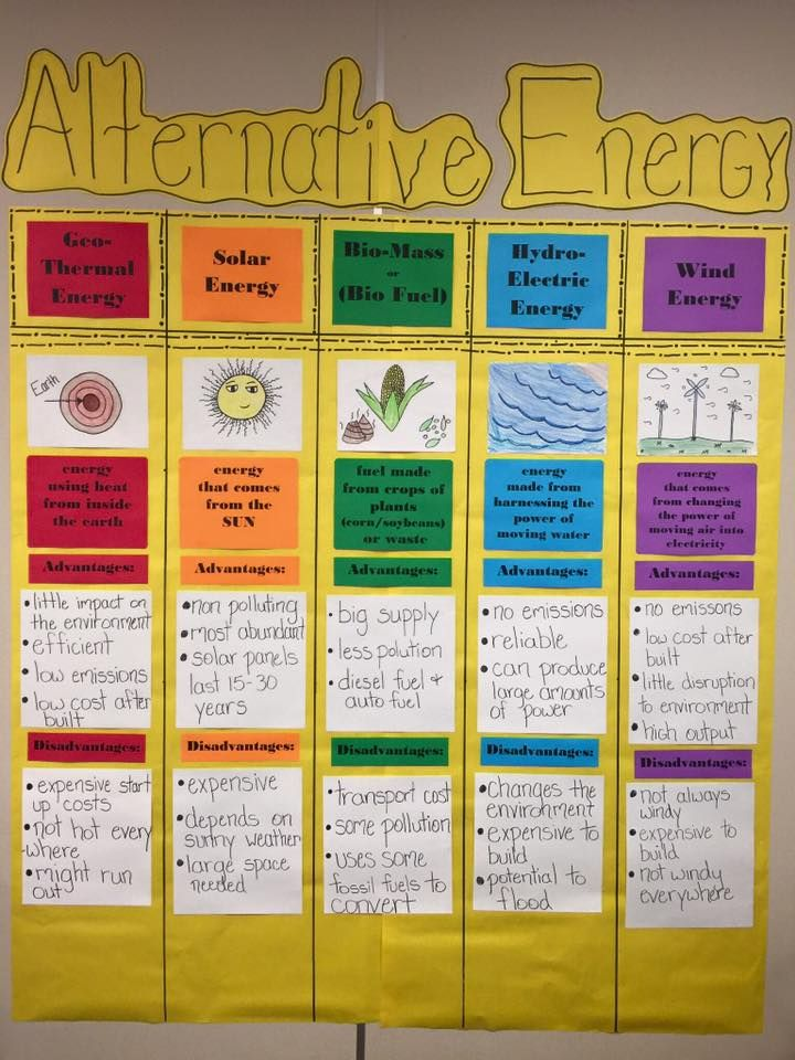 Science TEKS 5.7C Identify alternate energy resources such as wind,solar, hydroelectric, geothermal, and biofuels