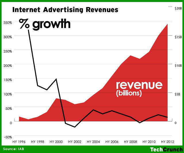 The IAB has published its half-year sales report for Internet advertising: just over 17 billion for the first six months of this year, another record for online advertising. But after two years of steady increase, we're seeing a slowdown in growth: the increase of 14% over the same period in 2011 is down from a 23% increase the year before. Still, that 14% represents consistent growth.....