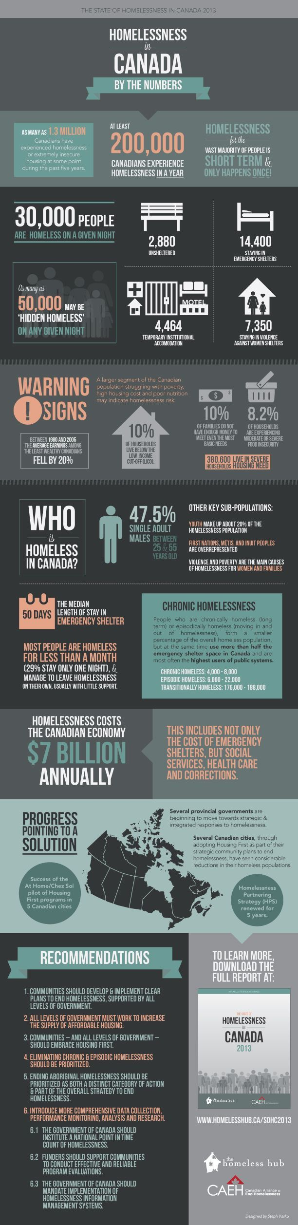 The State of Homelessness in Canada 2013 | The Homeless Hub