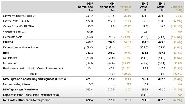 Crown Resorts Stock Research