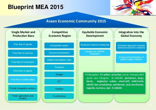 13 best asean economic community images on pinterest community blueprint mea 2015 18 free flow of goods free flow of services free malvernweather Image collections