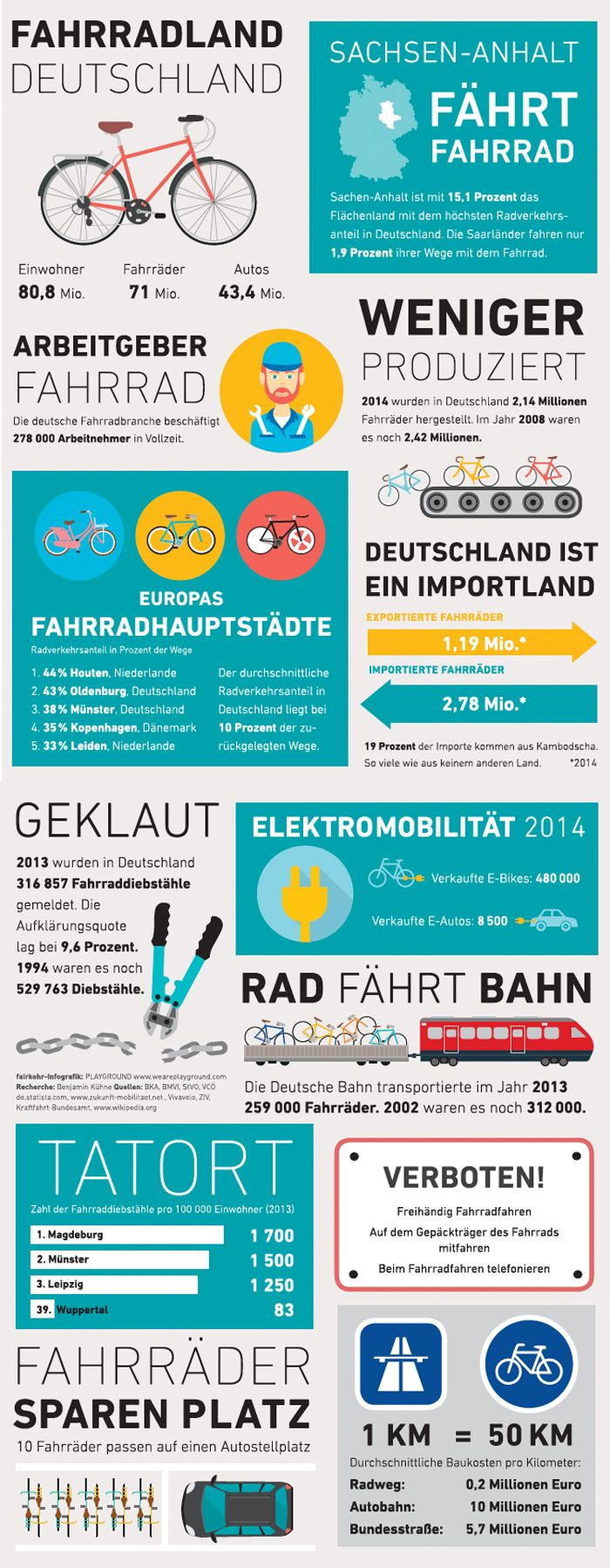 #bicycle #germany #Fahrrad #Deutschland #infografik  – Thomas Moor