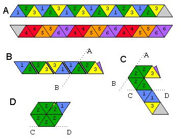 Hexaflexagons are really cool.  I have a 3rd grader who really wants to make one -- but figuring out how to teach 3rd graders to do it is proving to be difficult.  So much fun when you're done though!