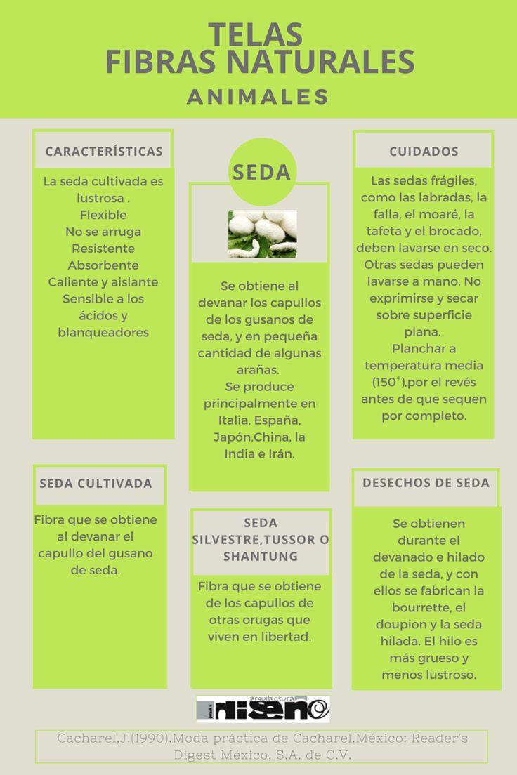 DISEÑO-MOBILIARIO Y TEXTILES: Telas-Fibras naturales-animales-seda