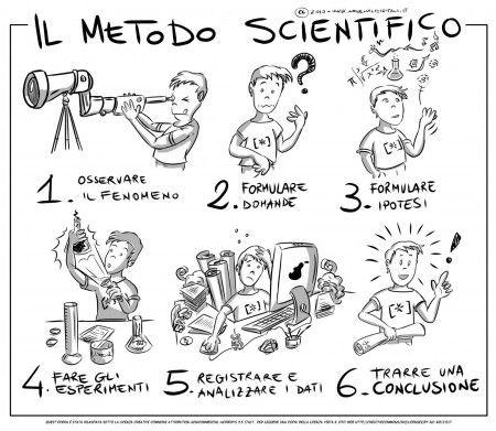 il Metodo Scientifico mini di arsenalidigitali