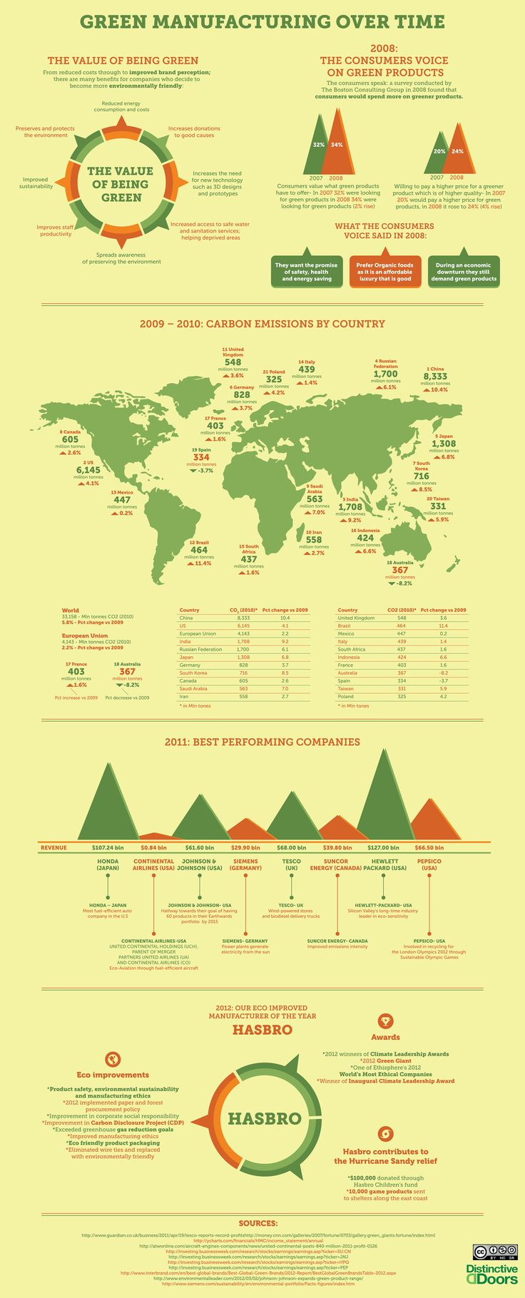 Infographic: Companies, consumers see benefits from green manufacturing | GreenBiz.com