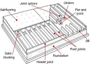 Floor Framing & Structure | HomeTips
