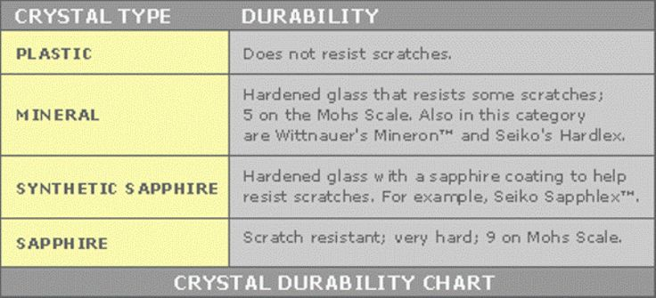 relative hardness of the crystals on chronograph watches for men