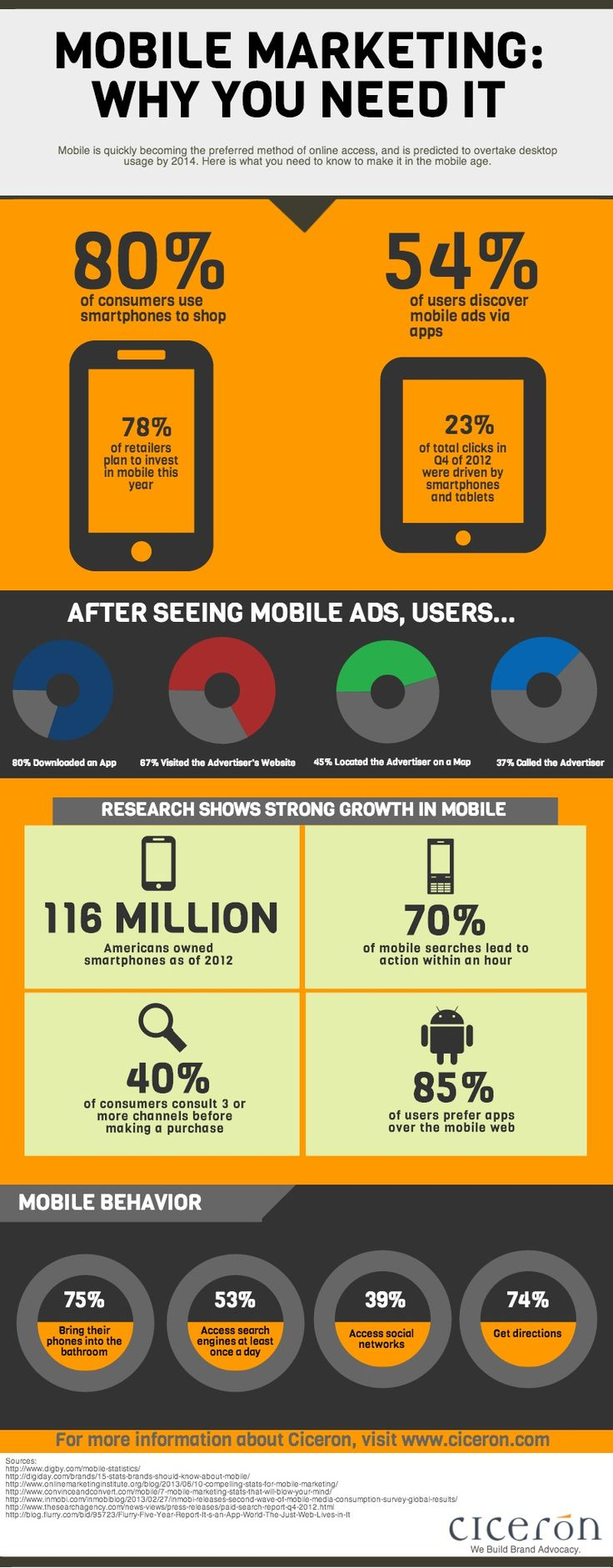 Mobile Marketing: Why You Need It